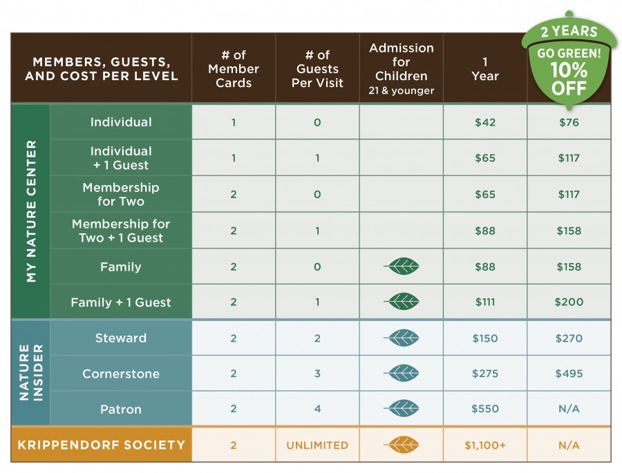Chart with leaves showing member benefit levels